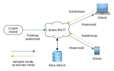 mqtt schemat